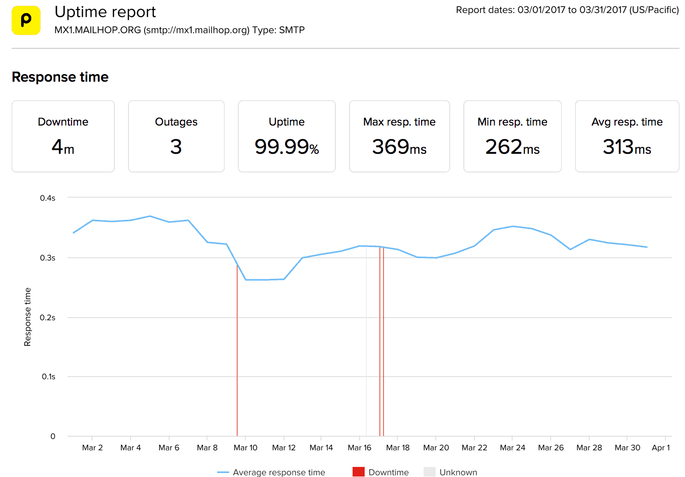 March 2017 Uptime Report