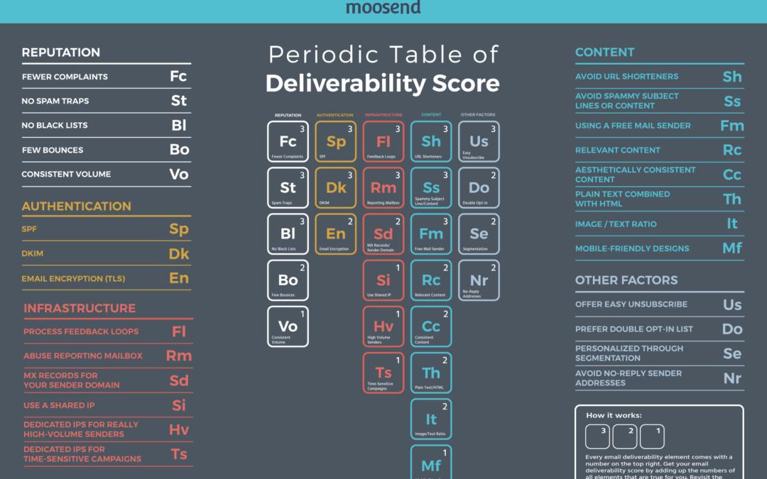 Periodic Table of Deliverability Score